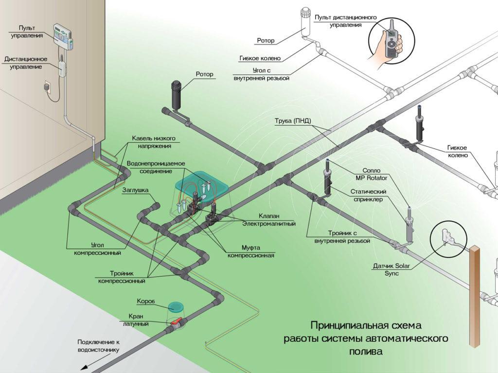 Автополив газона - принципиальная схема системы