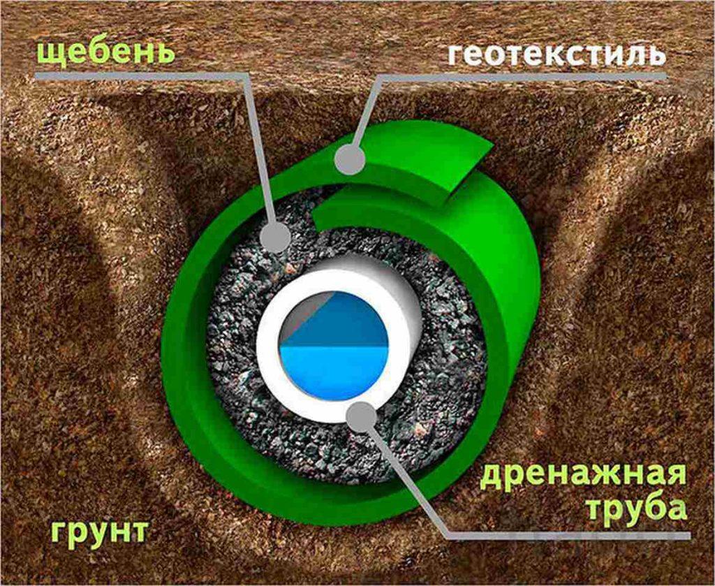 Схема укладки дренажной трубы